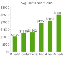 Graph of average rent prices for Chino